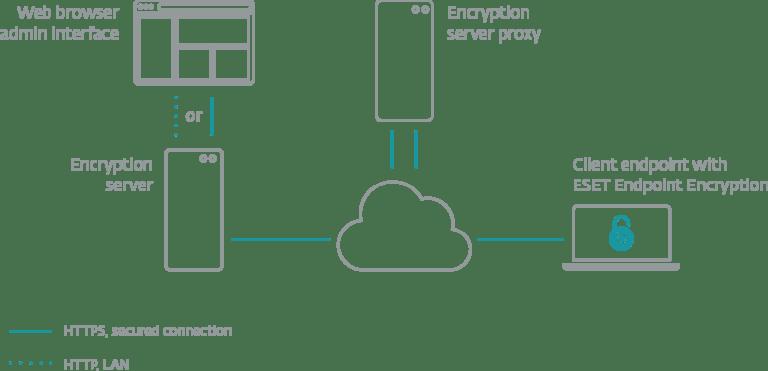 Encriptação - ESET Endpoint Encryption